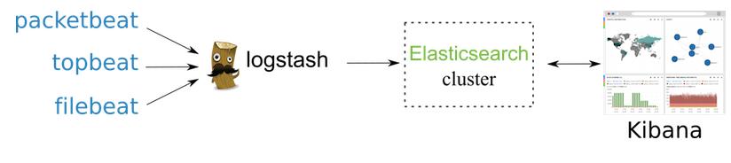 elasticsearch2.0.0
